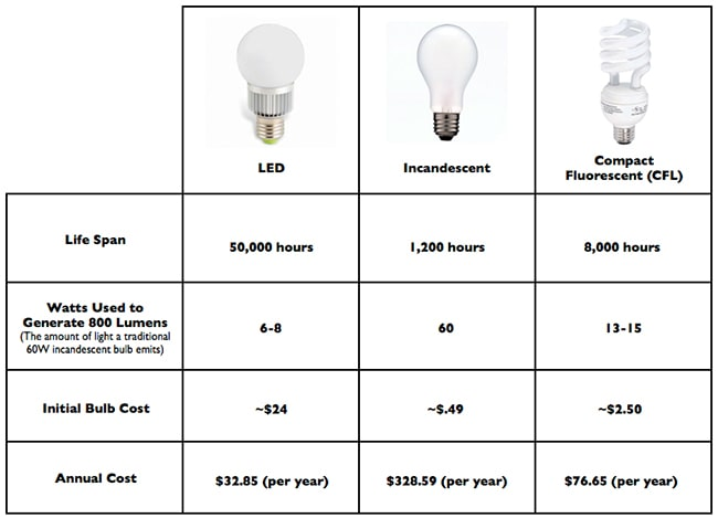 led lighting helps to reduce your energy bill